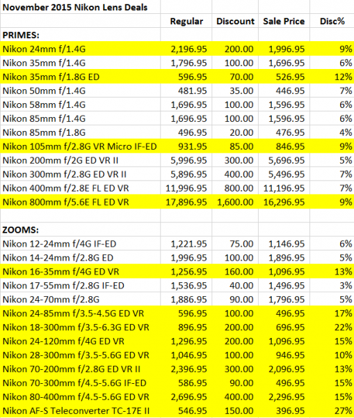 Nikon Nov 2015 Lens Deals